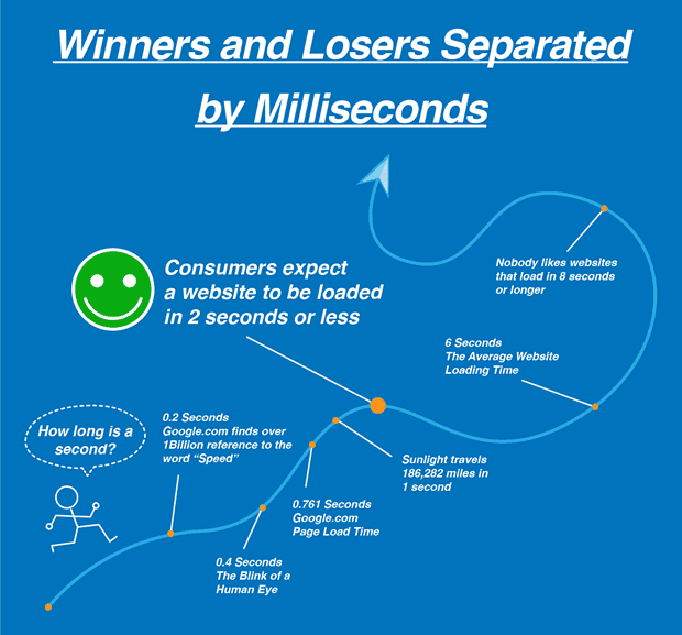 Site speed performance - winners and losers separated by milliseconds