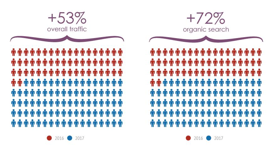 Sunfly Karaoke traffic growth infographic